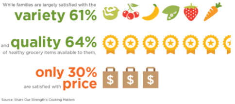 Walmart Foundation Eating Healthy 2