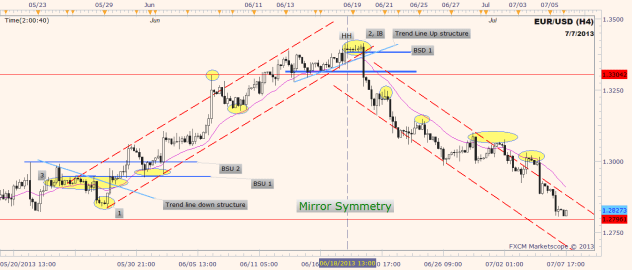eurusd 4 hour chart price action moves in mirror symmetry