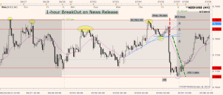 nzdusd break out strategy