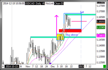 USDCAD Daily Bars