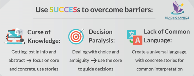 Made to Stick summary_overcome barriers