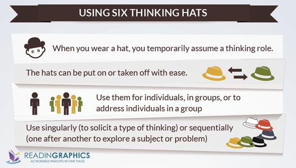 Six Thinking Hats summary_using 6 hats