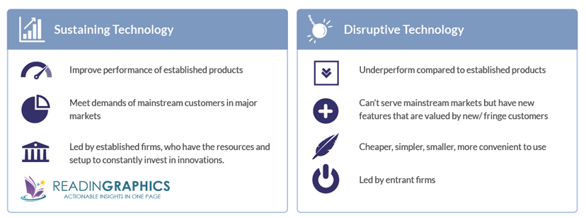 The Innovator's Dilemma summary_sustaining vs disruptive technology