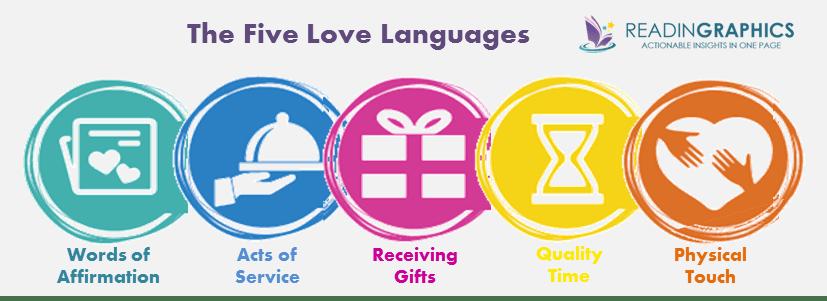 Five Love Languages_5 languages