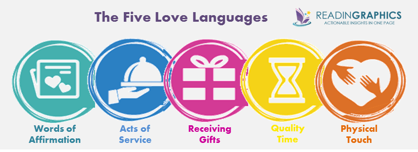 The 5 Love Languages summary_five love languages