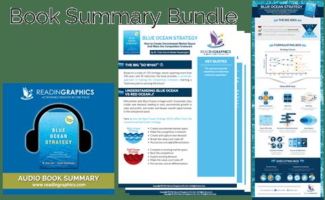 Blue Ocean Strategy summary_book summary bundle