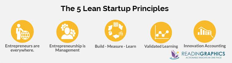 The Lean Startup summary_5 Lean Startup Principles