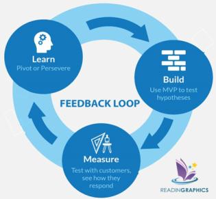 The Lean Startup summary_build-measure-learn feedback loop