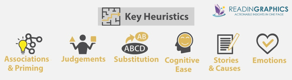 Thinking Fast and Slow summary_mental heuristics-mental shortcuts