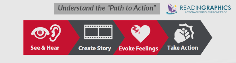Crucial Conversations summary_Path to Action