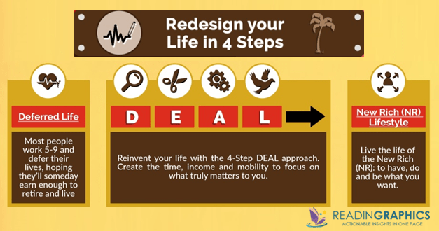 The 4-Hour Work Week summary_redesign your life_4 steps