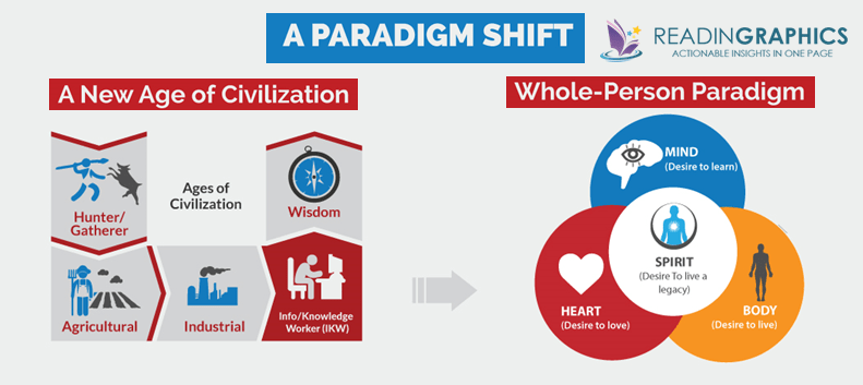 The 8th Habit summary_Paradigm shift-whole-person paradigm