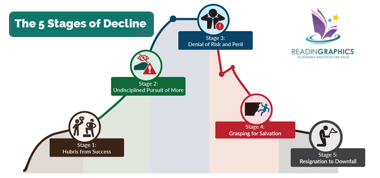 How the Mighty Fall Summary_5 stages of decline