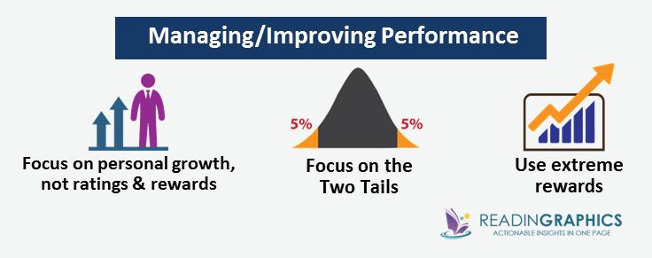 Work Rules summary_manage performance
