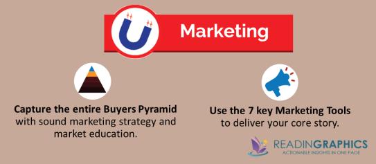 The Ultimate Sales Machine summary_marketing