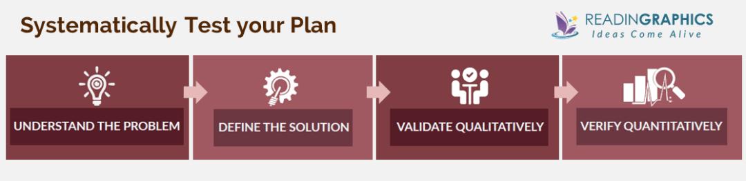 Running Lean Summary_Test your Plan