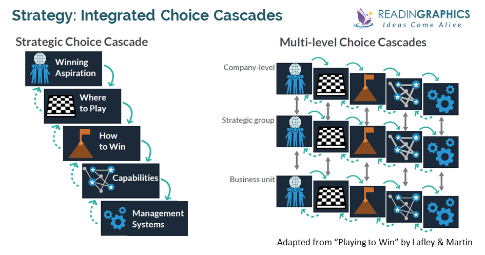 Playing to Win Summary_what's strategy_Choice Cascades