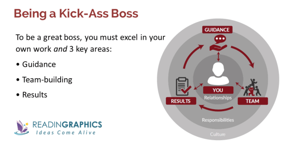 Radical Candor Summary_3 roles of great bosses