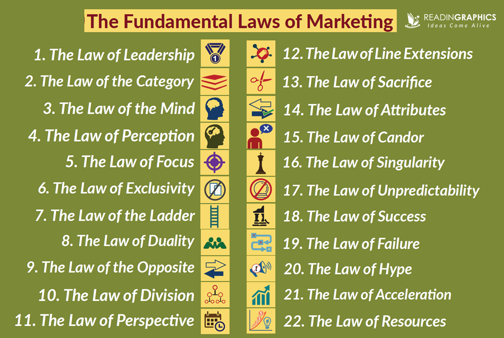 The 22 Immutable Laws Of Marketing summary_List of 22 Laws