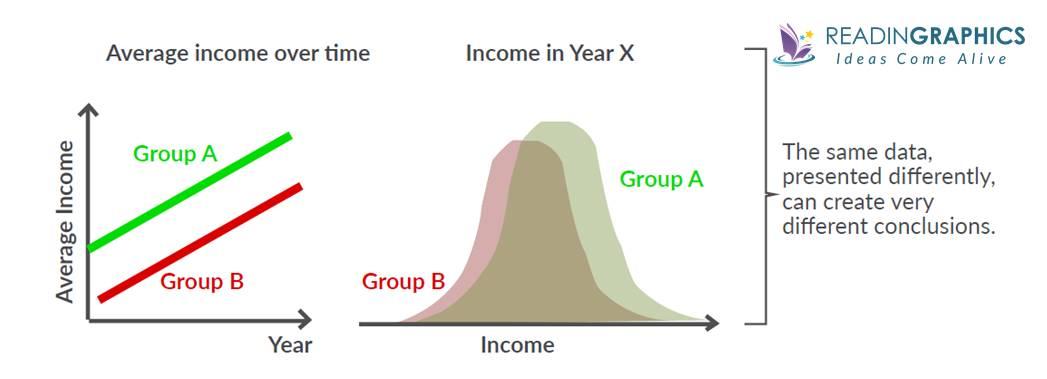 Factfulness summary_gap instinct-averages-gap story