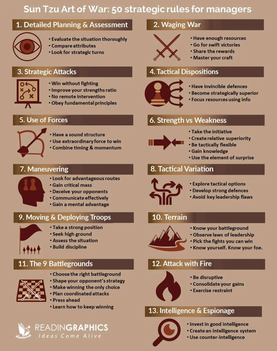 Sun Tzu The Art of War for Managers summary_50 strategic rules