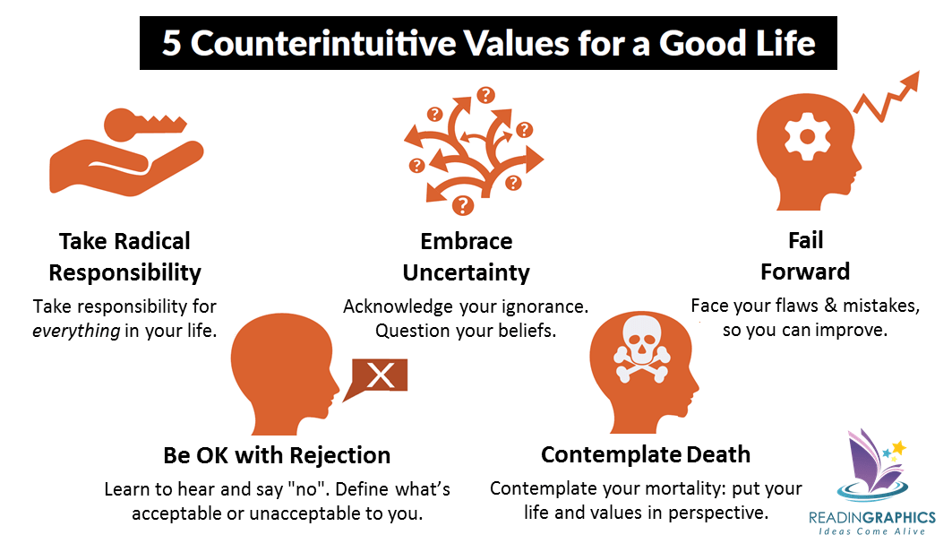 The Subtle Art of Not Giving a F*ck summary_5 counterintuitive values