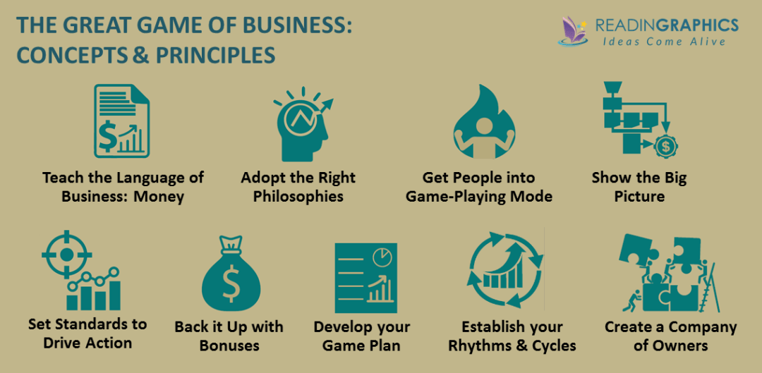 The Great Game of Business summary_Open book management concepts