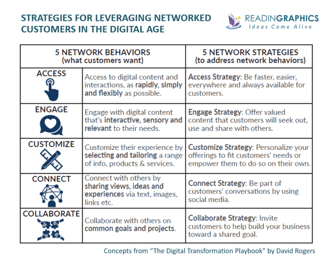 The Digital Transformation Playbook summary_customer network strategies