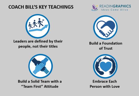 Trillion Dollar Coach summary_Bill Campbell leadership playbook