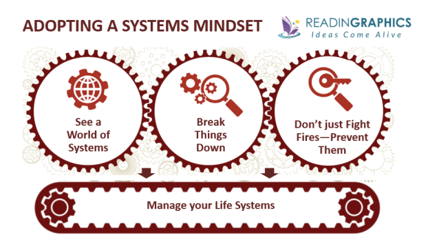 Work the System summary_Systems Mindset overview