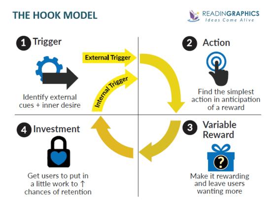 Hooked summary_4-step Hook Model