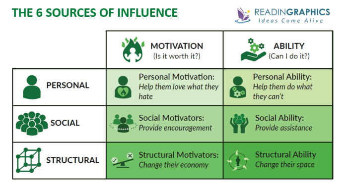 Influencer summary_6 sources of influence