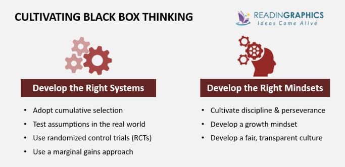 Black Box Thinking summary_developing black box thinking
