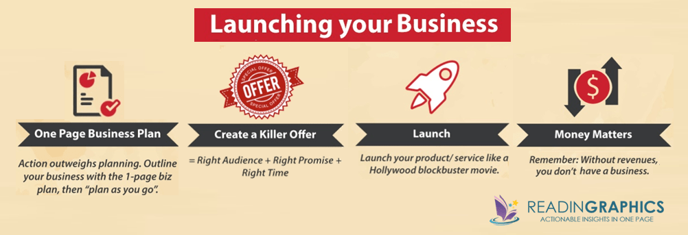 Start a Micro Business_Launching your Business