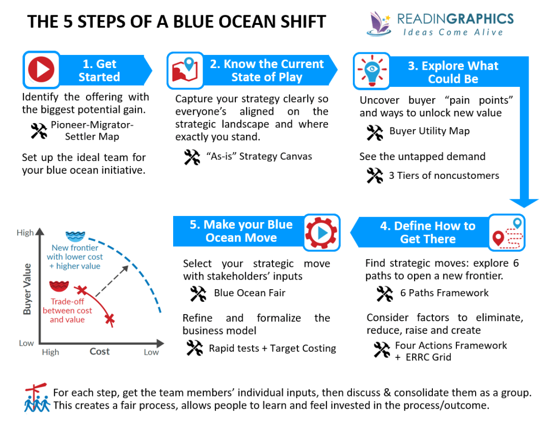 Blue Ocean Shift summary_5 steps of a blue ocean shift