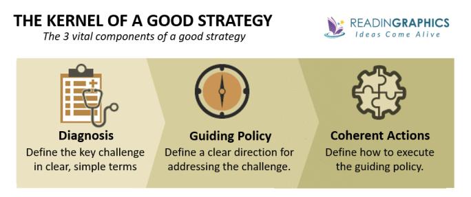 Good Strategy Bad Strategy summary-Good Strategy Kernel