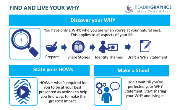 Find your Why summary - How to discover and live your why