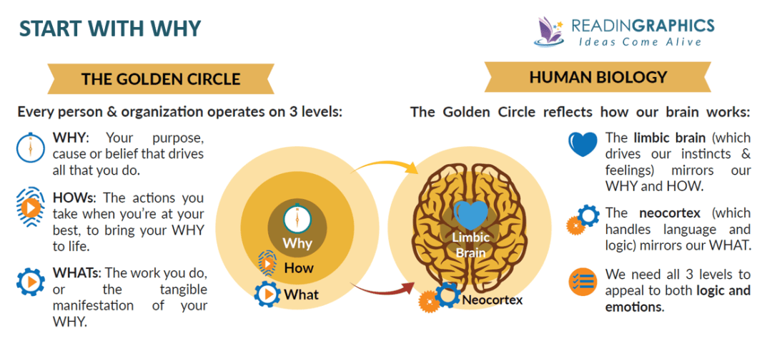 Find your Why summary - the Golden Circle