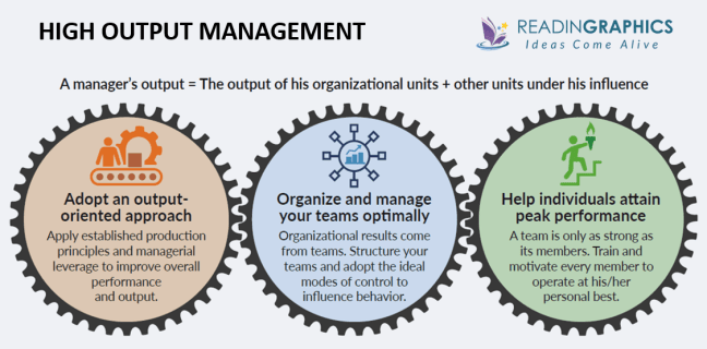 High Output Management summary_Overview
