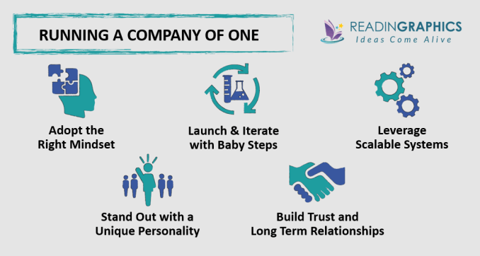 Company of One summary - building-maintaining a Company of One