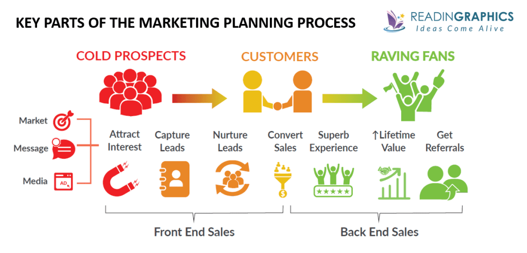 The 1-Page Marketing Plan summary - process overview