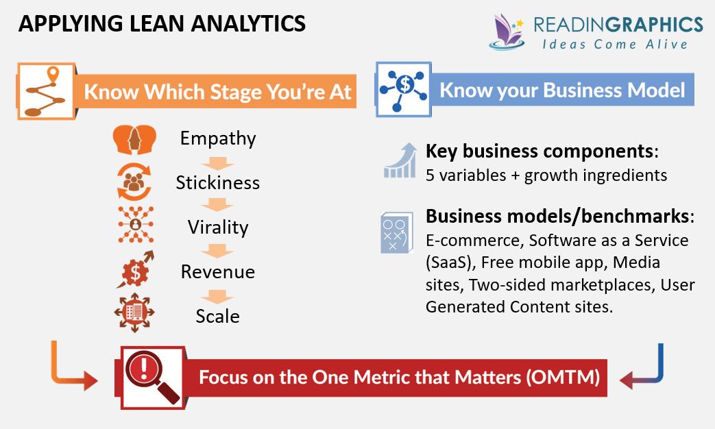 Lean Analytics summary - applying lean analytics to startups