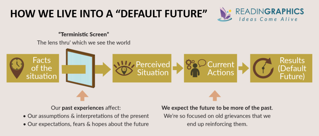 The Three Laws of Performance summary - living into the default future