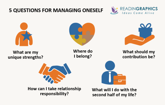 Management Challenges for the 21st Century summary - 5 questions for managing oneself