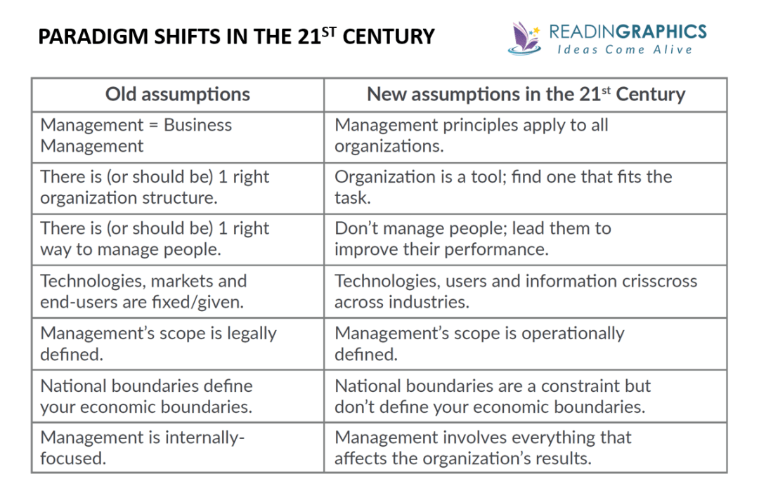 Management Challenges for the 21st Century summary - 7 paradigm shifts