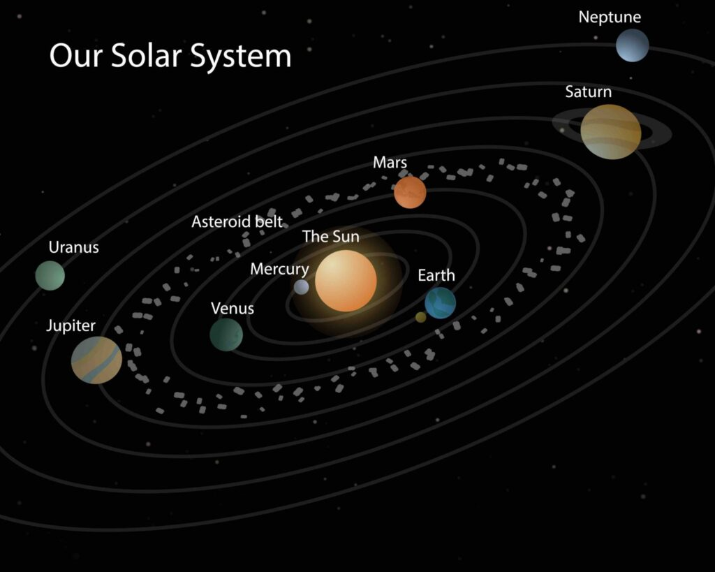 Our Solar System Solar System On Black With Stars Planets