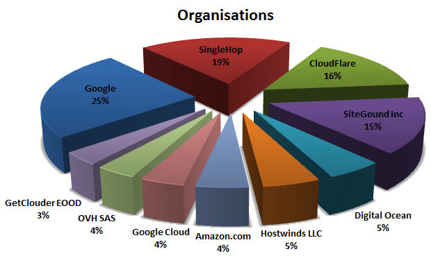 Organisation Adoption Pie