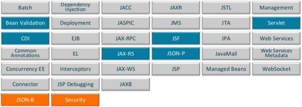 Java EE 8 APIs