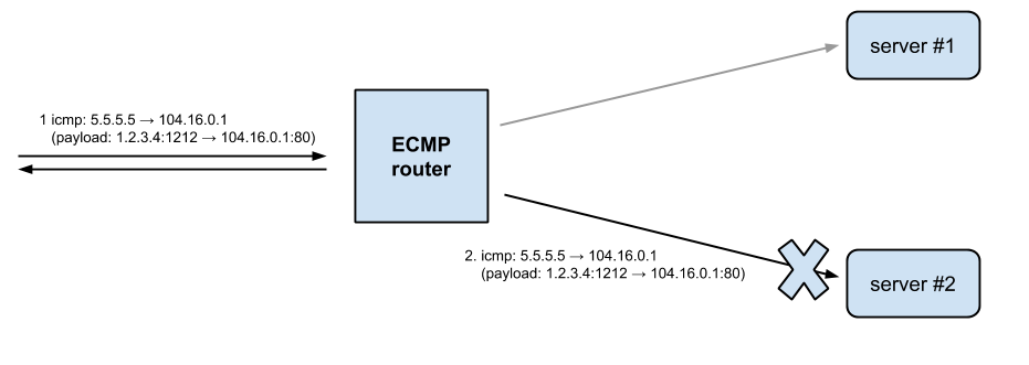 Fixing an old hack - why we are bumping the IPv6 MTU