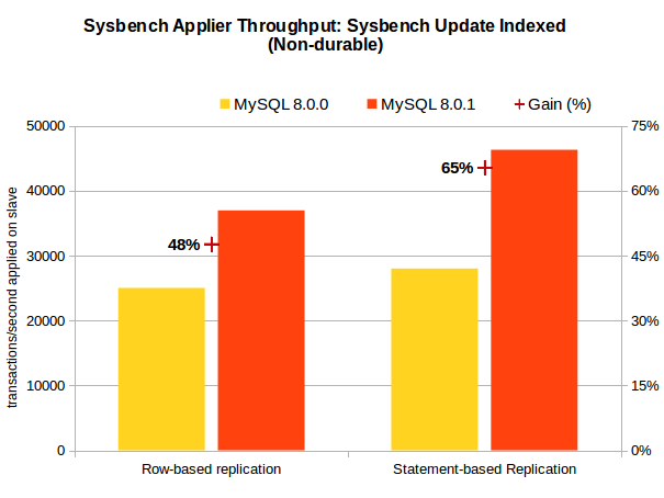 WL8599 - Sysbench UI - Applier Throughput - Binlog Format